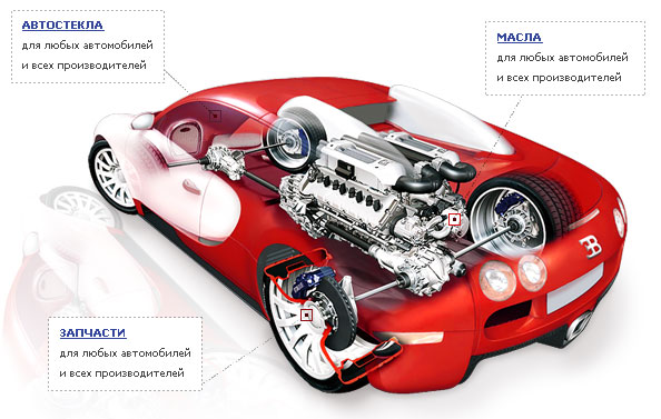 Web Design and its HTML Coding for Auto Parts Store Avtica